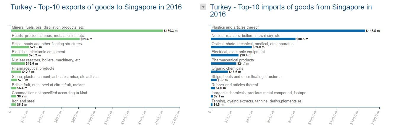 Singapur ile İhracat Ürünleri