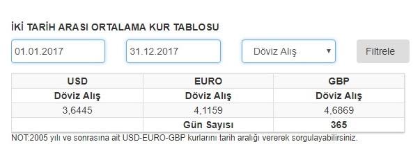 kur, döviz, dolar, euro